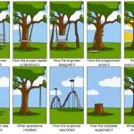 Menyegarkan Kembali Pemahaman tentang Requirement Engineering
