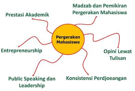 Gambar PERGERAKAN MAHASISWA