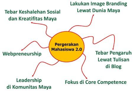 Gambar PERGERAKAN MAHASISWA 2.0