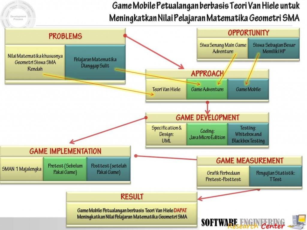 gamepetualanganpelajaranmatematikageometri