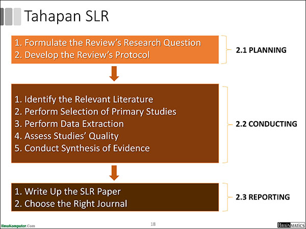 Systematic Literature Review Pengantar Tahapan Dan Studi Kasus